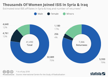 Islamic State (ISIS) Infographic - Thousands Of Women Joined ISIS In Syria & Iraq