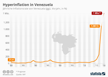 Inflation Infografik - Hyperinflation in Venezuela
