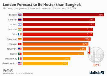 London Forecast to Be Hotter than Bangkok Tomorrow