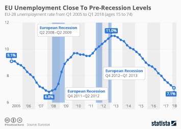 Unemployment in Europe Infographic - EU Unemployment Close To Pre-Recession Levels
