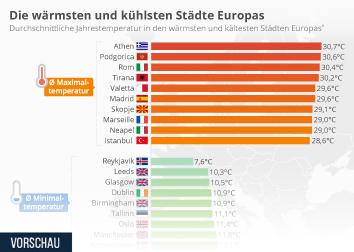 Automobilindustrie Deutschland Infografik - Die wärmsten und kühlsten Städte Europas