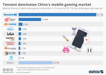 Tencent dominates China's mobile gaming market