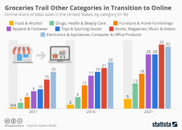 Food delivery industry in the U.S. Infographic - Groceries Trail Other Categories in Transition to Online
