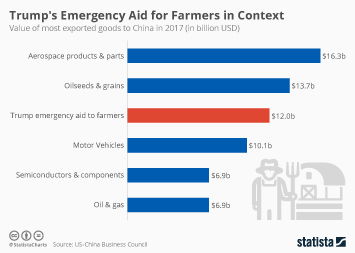 U.S. Agriculture Infographic - Trump's Emergency Aid for Farmers in Context