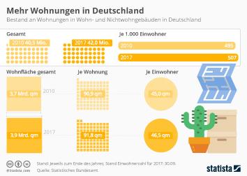 Mehr Wohnungen in Deutschland