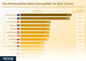 Cancer Infographic - The Nationalities Most Susceptible To Skin Cancer