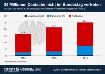 25 Millionen Deutsche nicht im Bundestag vertreten
