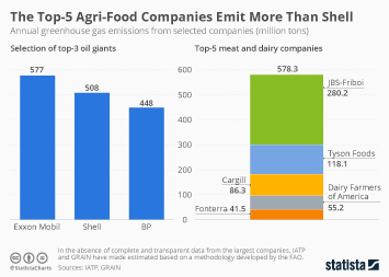 U.S. Greenhouse Gas Emissions Infographic - The Top-5 Agri-Food Companies Emit More Than Shell