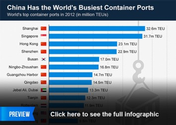 China Has the World's Busiest Container Ports