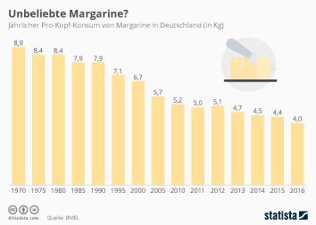 Unternehmenslandschaft in Deutschland Infografik - Unbeliebte Margarine?