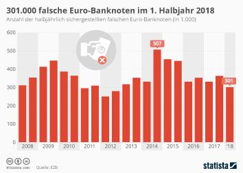 Euro (€) Infografik - 301.000 falsche Euro-Noten im 1. Halbjahr 2018