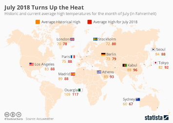 Climate change and health Infographic - July 2018 Turns Up the Heat
