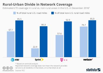 Telecommunication services Infographic - Rural-Urban Divide in Network Coverage