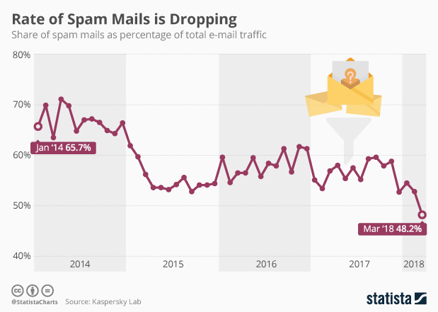 Chart: Rate of Spam Mails is Dropping   Statista