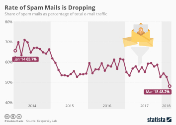 Internet usage worldwide Infographic - Rate of Spam Mails is Dropping
