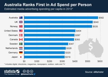 Australia Ranks First in Ad Spend per Person