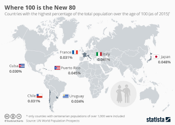 Demographics in Japan Infographic - Where 100 is the New 80