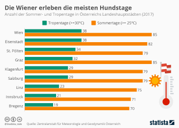 Österreich Infografik - Die Wiener erleben die meisten Hundstage