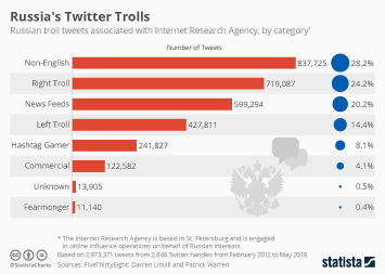 Social media and politics in the United States Infographic - Russia's Twitter Trolls