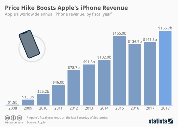 iPhone Infographic - Price Hike Boosts Apple's iPhone Revenue