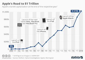 Apple Infographic - Apple's Road to $1 Trillion