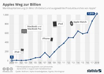 Apple Infografik - Apples Weg zur Billion