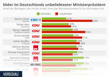 Politische Stimmung und Bundestagswahlen in Deutschland Infografik - Söder ist Deutschlands unbeliebtester Ministerpräsident
