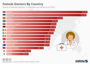 Female Doctors by Country