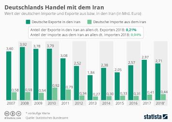 Iran Infografik - Deutschlands Handel mit dem Iran