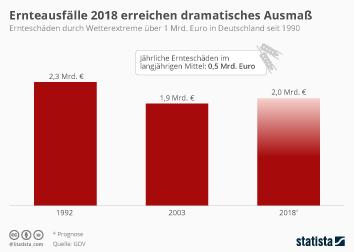Landwirtschaft Infografik - Ernteausfälle 2018 erreichen dramatisches Ausmaß