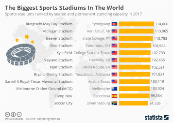 The Biggest Sports Stadiums In The World