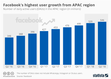 Facebook Infographic - Facebook's highest user growth from APAC region