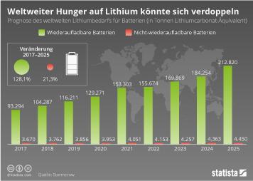 Rohstoffpreise Infografik - Weltweiter Hunger auf Lithium könnte sich verdoppeln