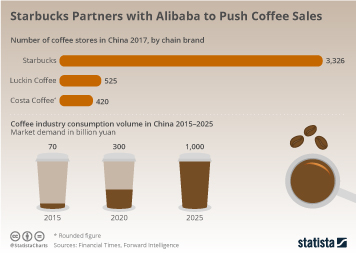 Coffee Market Infographic - Starbucks Partners with Alibaba to Push Coffee Sales