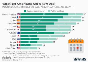 Labor Infographic - Vacation: Americans Get A Raw Deal