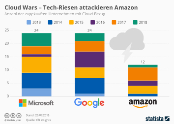 Cloud Wars - Tech-Riesen attackieren Amazon