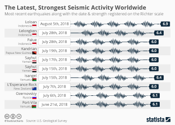 Indonesia Infographic - The Latest, Strongest Seismic Activity Worldwide