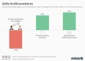 Bachelor und Master Infografik - Stille Großraumbüros