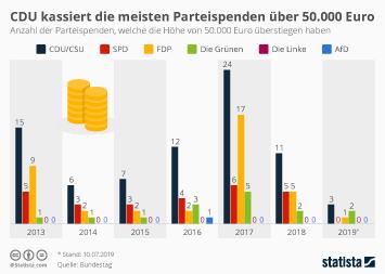 Parteien Infografik - CDU kassiert die meisten Parteispenden über 50.000 Euro