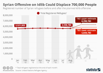 Syria Infographic - Syrian Offensive on Idlib Could Displace 700,000 People