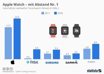 Samsung Electronics Infografik - Die Apple Watch dominiert den Markt