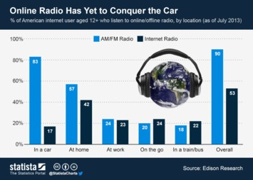 Online Radio Infographic - Online Radio Has Yet to Conquer the Car