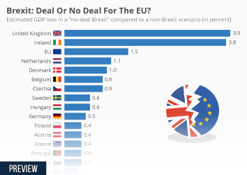 Brexit and EU trade Infographic - Brexit: Deal Or No Deal For The EU?
