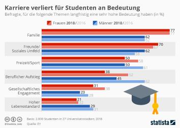 Studium Infografik - Karriere verliert für Studenten an Bedeutung