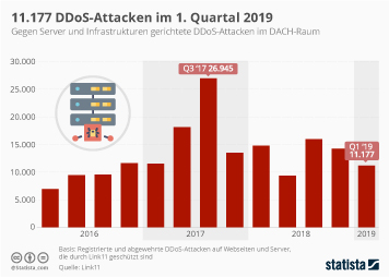 11.177  DDoS-Attacken im 1. Quartal 2019