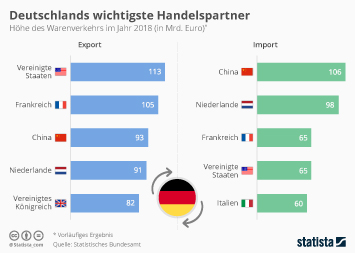 Deutschland Infografik - Deutschlands wichtigste Handelspartner