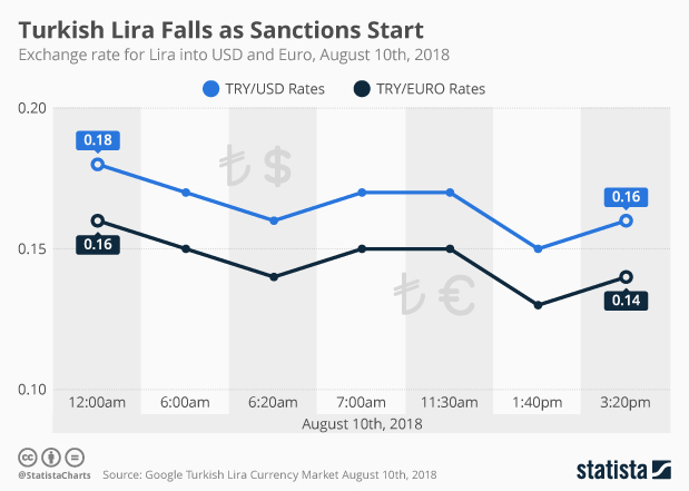 Chart Turkish Lira Falls As Sanctions Start Statista