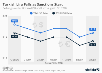 Turkey Infographic - Turkish Lira Falls as Sanctions Start