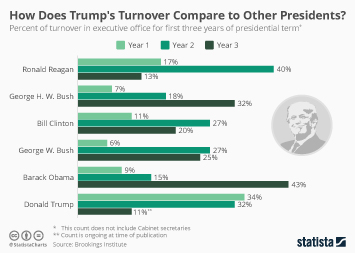 United States Infographic - How Does Trump's Turnover Compare to Other Presidents?