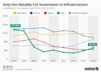 Italy Infographic - Italy Has Notably Cut Investment In Infrastructure